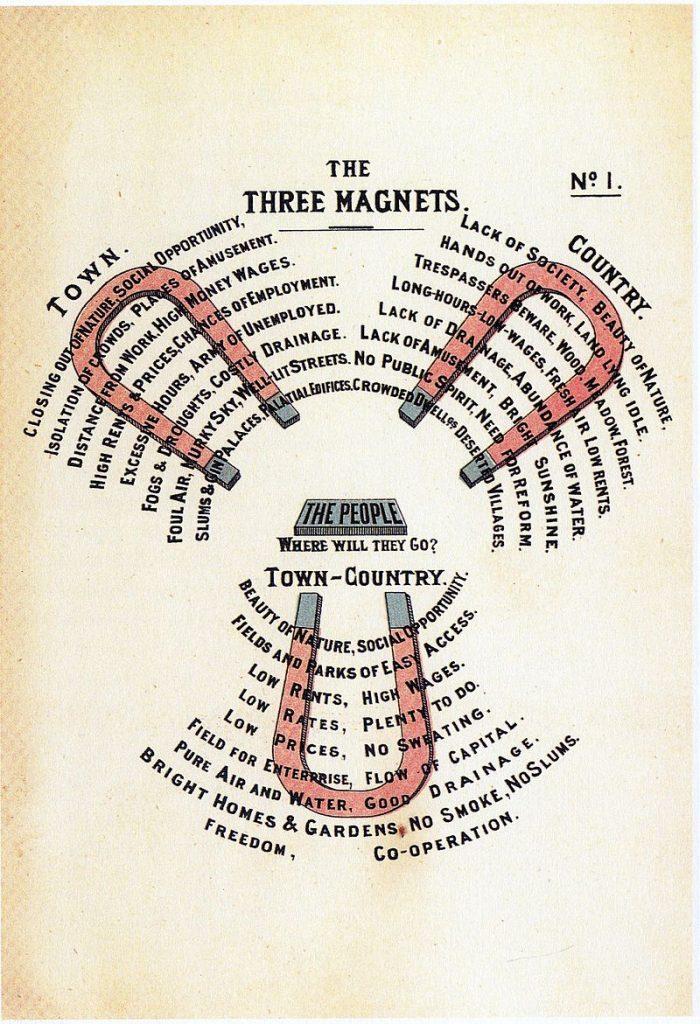 diagram no1 howard ebenezer to morrow